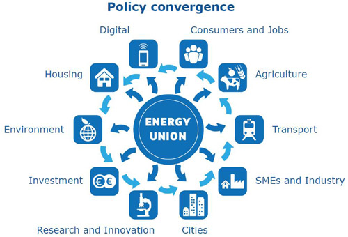 The EU's Energy Union: Solidarity amid Dissensus?